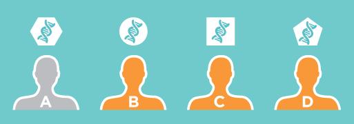 Ravi, mis ei tööta kuusnurkse struktuuriga DNA muutusel on sobilik patsientidele B, C ja D, aga mittesobilik patsiendile A.
