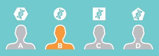 Ravi, mis töötab ringikujulise DNA muutusel, sobib ainult patsiendile B.