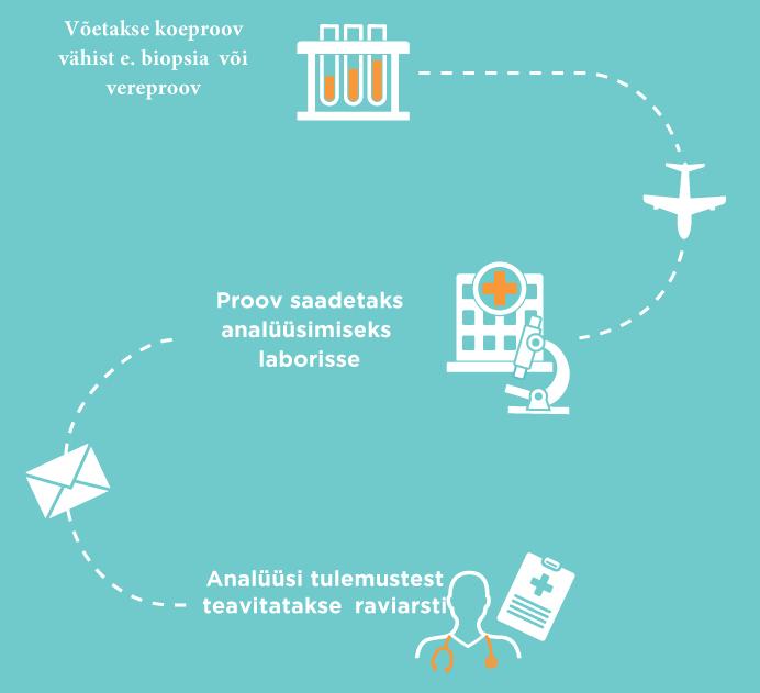 Vähi genoomi analüüsi tegemine